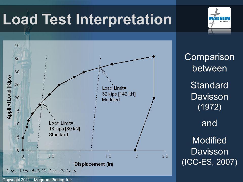 Copyright 2011 – Magnum Piering, Inc. Comparison between Standard Davisson (1972) and Modified Davisson (ICC-ES, 2007) Load Test Interpretation