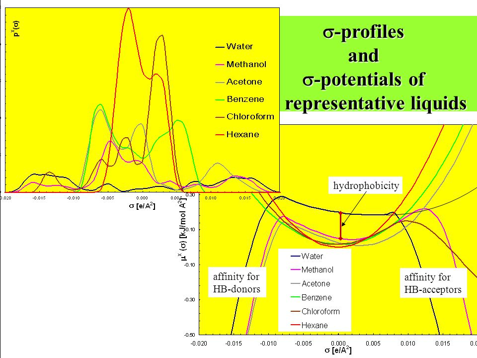  -profiles and  -potentials of representative liquids representative liquids hydrophobicity affinity for HB-donors affinity for HB-acceptors