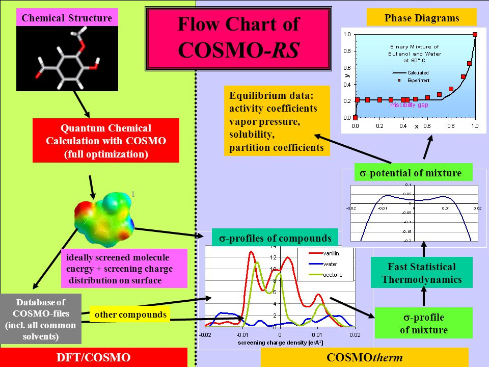 Chemical Structure Quantum Chemical Calculation with COSMO (full optimization)  -profiles of compounds other compounds ideally screened molecule ener