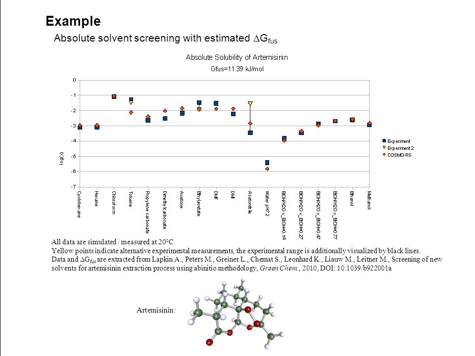 Example Absolute solvent screening with estimated  G fus All data are simulated / measured at 20°C Yellow points indicate alternative experimental me