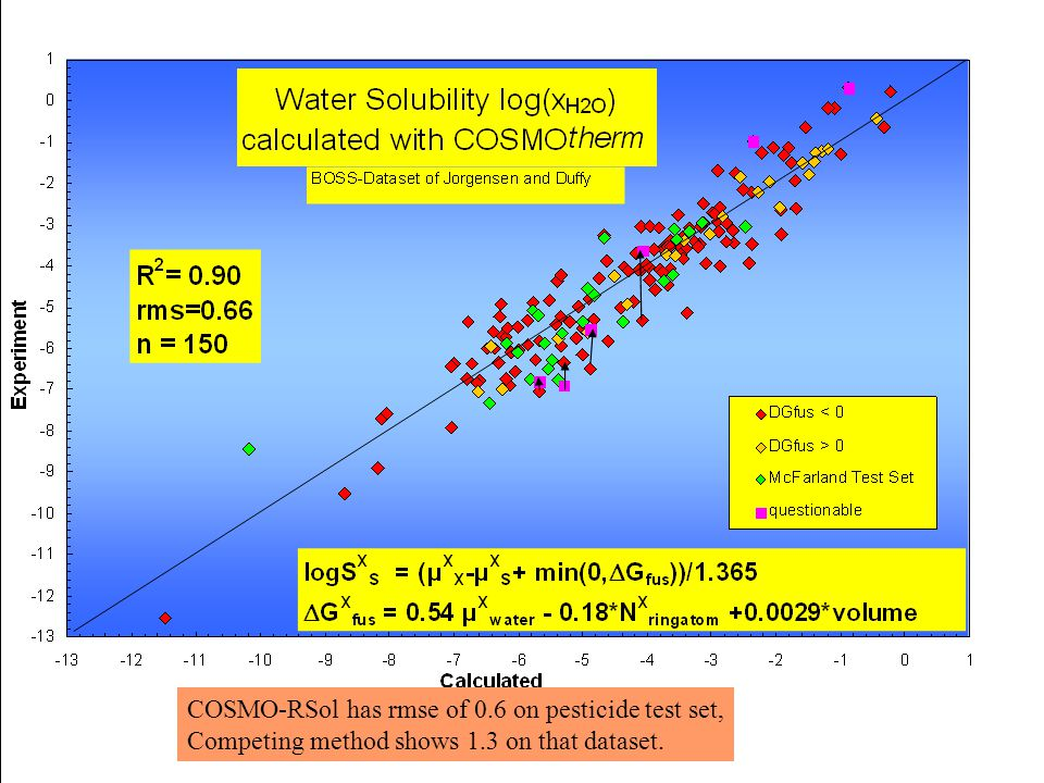 COSMO-RSol has rmse of 0.6 on pesticide test set, Competing method shows 1.3 on that dataset.
