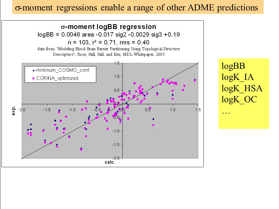  -moment regressions enable a range of other ADME predictions logBB logK_IA logK_HSA logK_OC …