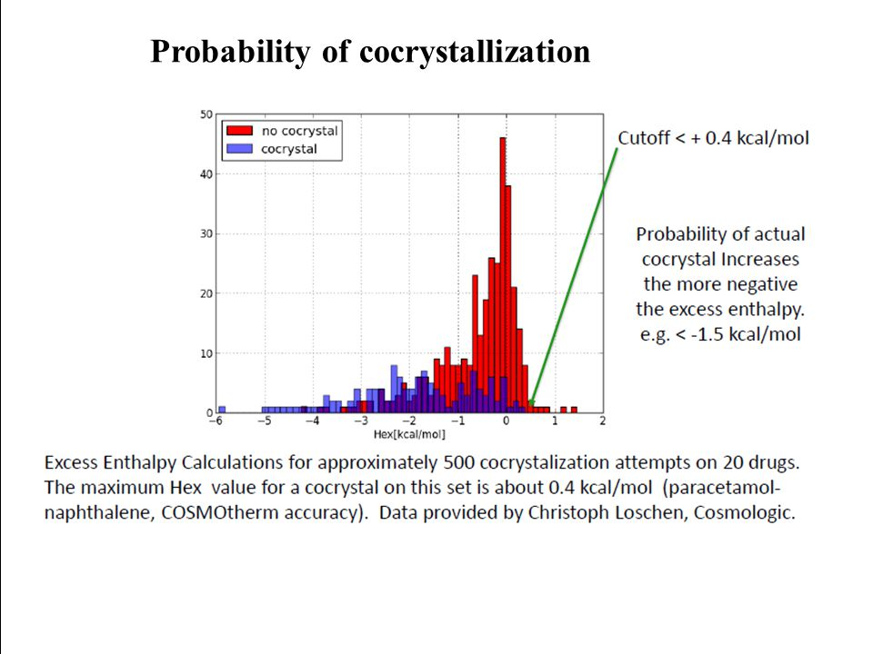 Probability of cocrystallization
