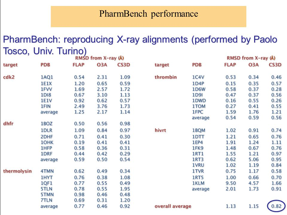 PharmBench performance PharmBench: reproducing X-ray alignments (performed by Paolo Tosco, Univ. Turino)