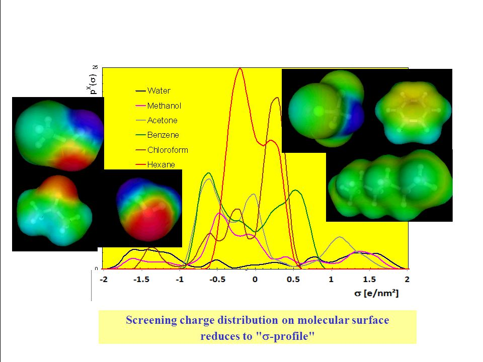 Screening charge distribution on molecular surface reduces to