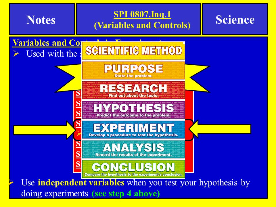 Step 1: Make Observations Step 2: Ask A Question Step 3: Form A Hypothesis Step 4: Test The Hypothesis  By doing experiments Step 5: Analyze The Results Step 6: Draw Conclusions Step 7: Communicate results Scientific Method (In List Format) Variables and Controls in Experiments  Used with the scientific method  Use independent variables when you test your hypothesis by doing experiments (see step 4 above) SPI 0807.Inq.1 (Variables and Controls) Notes Science