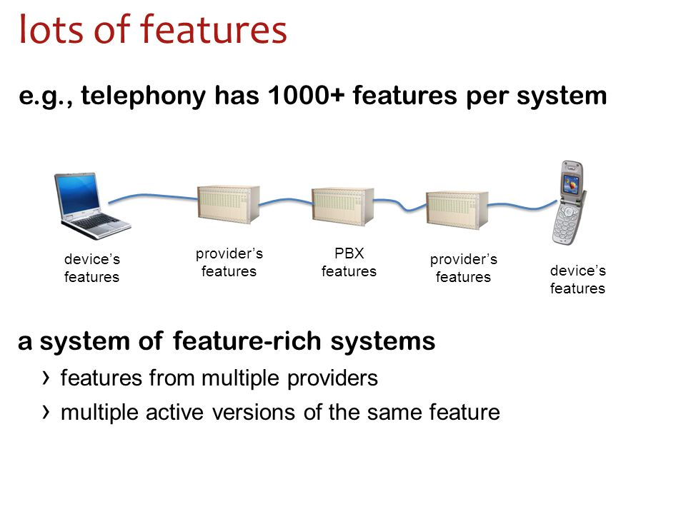 lots of features e.g., telephony has 1000+ features per system a system of feature-rich systems › features from multiple providers › multiple active versions of the same feature provider's features device's features device's features PBX features provider's features