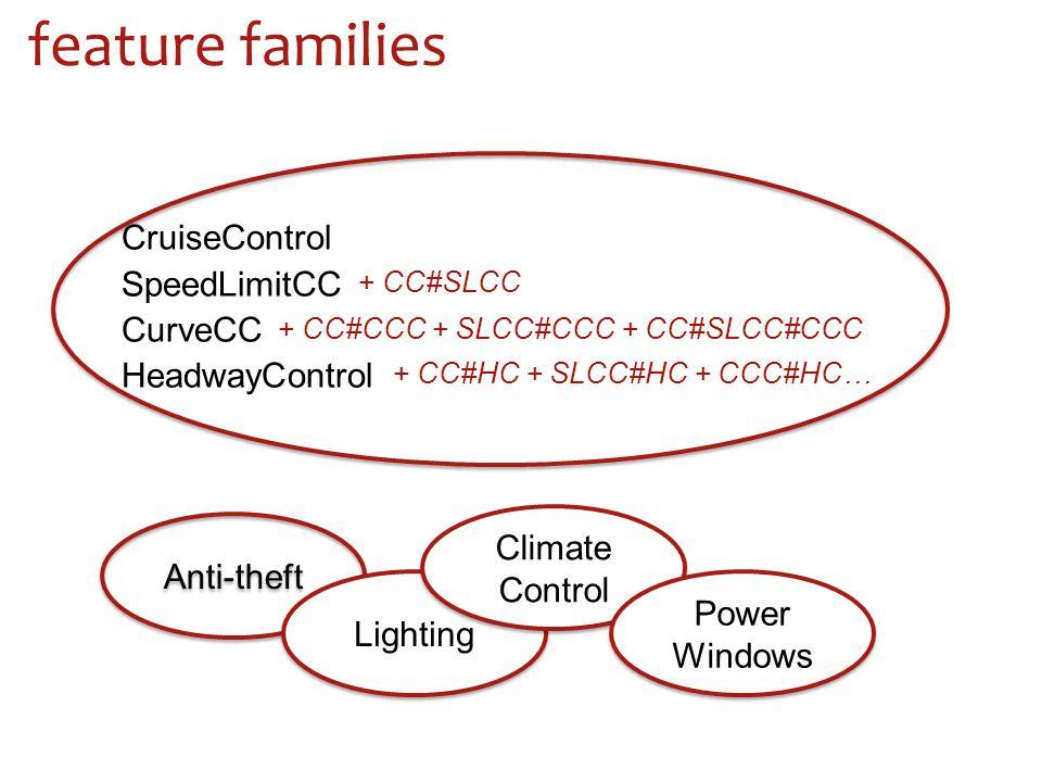 feature families CruiseControl SpeedLimitCC CurveCC HeadwayControl + CC#SLCC + CC#CCC + SLCC#CCC + CC#SLCC#CCC + CC#HC + SLCC#HC + CCC#HC… Anti-theft Lighting Climate Control Power Windows