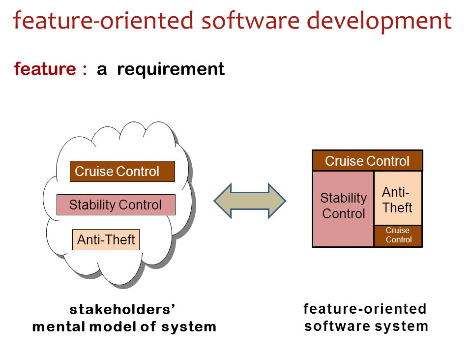 feature-oriented software development stakeholders' mental model of system feature-oriented software system Cruise Control Stability Control Anti-Theft Cruise Control Stability Control Anti- Theft Cruise Control feature : a requirement
