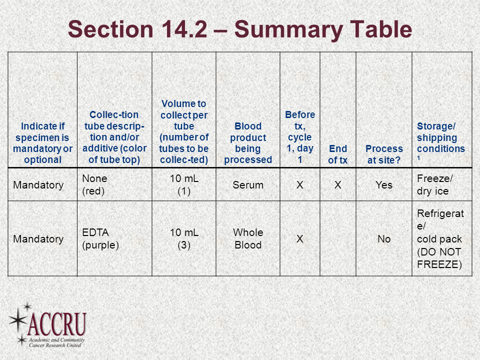 Section 14.2 – Summary Table Indicate if specimen is mandatory or optional Collec-tion tube descrip- tion and/or additive (color of tube top) Volume to collect per tube (number of tubes to be collec-ted) Blood product being processed Before tx, cycle 1, day 1 End of tx Process at site.