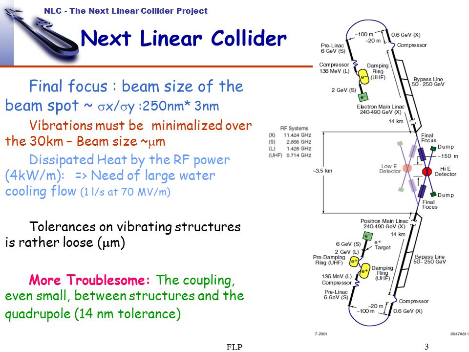 NLC - The Next Linear Collider Project FLP 3 Next Linear Collider Final focus : beam size of the beam spot ~  x/  y :250nm* 3nm Vibrations must be minimalized over the 30km – Beam size ~  m Dissipated Heat by the RF power (4kW/m): => Need of large water cooling flow (1 l/s at 70 MV/m) Tolerances on vibrating structures is rather loose (  m) More Troublesome: The coupling, even small, between structures and the quadrupole (14 nm tolerance)