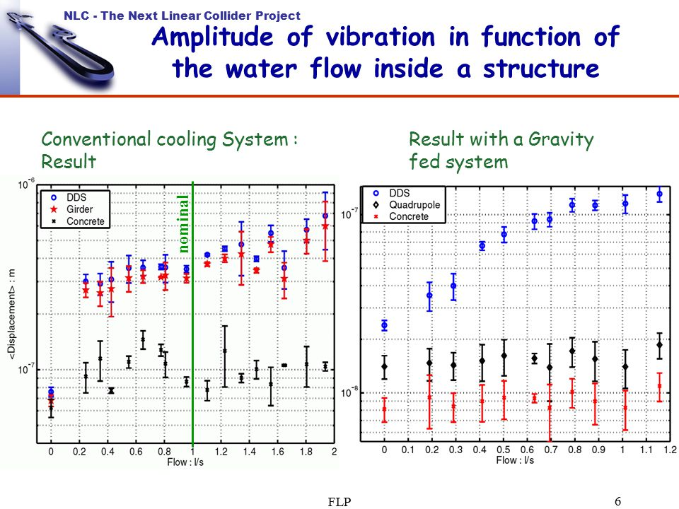 NLC - The Next Linear Collider Project FLP 6 Amplitude of vibration in function of the water flow inside a structure nominal Result with a Gravity fed system Conventional cooling System : Result