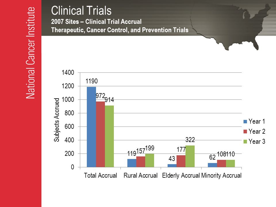 Clinical Trials 2007 Sites – Clinical Trial Accrual Therapeutic, Cancer Control, and Prevention Trials