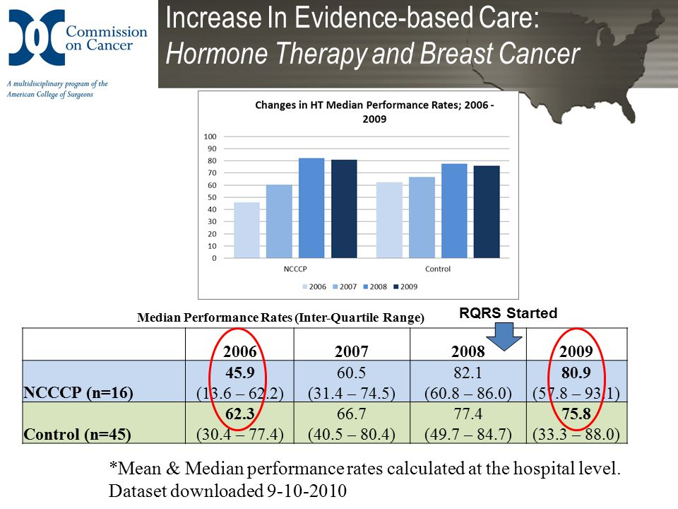 Increase In Evidence-based Care: Hormone Therapy and Breast Cancer 2006200720082009 NCCCP (n=16) 45.9 (13.6 – 62.2) 60.5 (31.4 – 74.5) 82.1 (60.8 – 86.0) 80.9 (57.8 – 93.1) Control (n=45) 62.3 (30.4 – 77.4) 66.7 (40.5 – 80.4) 77.4 (49.7 – 84.7) 75.8 (33.3 – 88.0) Median Performance Rates (Inter-Quartile Range) *Mean & Median performance rates calculated at the hospital level.