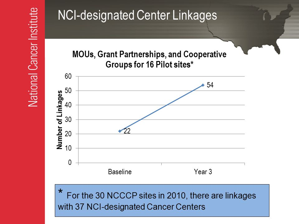 NCI-designated Center Linkages * For the 30 NCCCP sites in 2010, there are linkages with 37 NCI-designated Cancer Centers