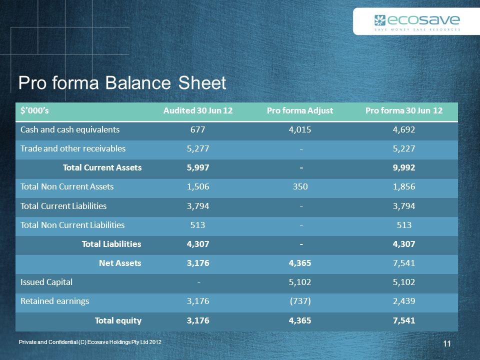Pro forma Balance Sheet $'000'sAudited 30 Jun 12Pro forma AdjustPro forma 30 Jun 12 Cash and cash equivalents6774,0154,692 Trade and other receivables5,277 -5,227 Total Current Assets5,997 -9,992 Total Non Current Assets1,5063501,856 Total Current Liabilities3,794 - Total Non Current Liabilities513 - Total Liabilities4,307 - Net Assets3,1764,3657,541 Issued Capital -5,102 Retained earnings3,176(737)2,439 Total equity3,1764,3657,541 11 Private and Confidential (C) Ecosave Holdings Pty Ltd 2012