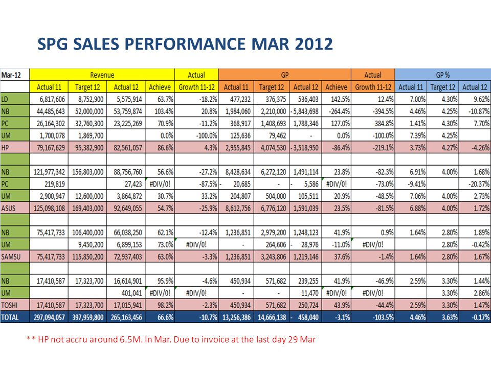 SPG SALES PERFORMANCE MAR 2012 ** HP not accru around 6.5M.
