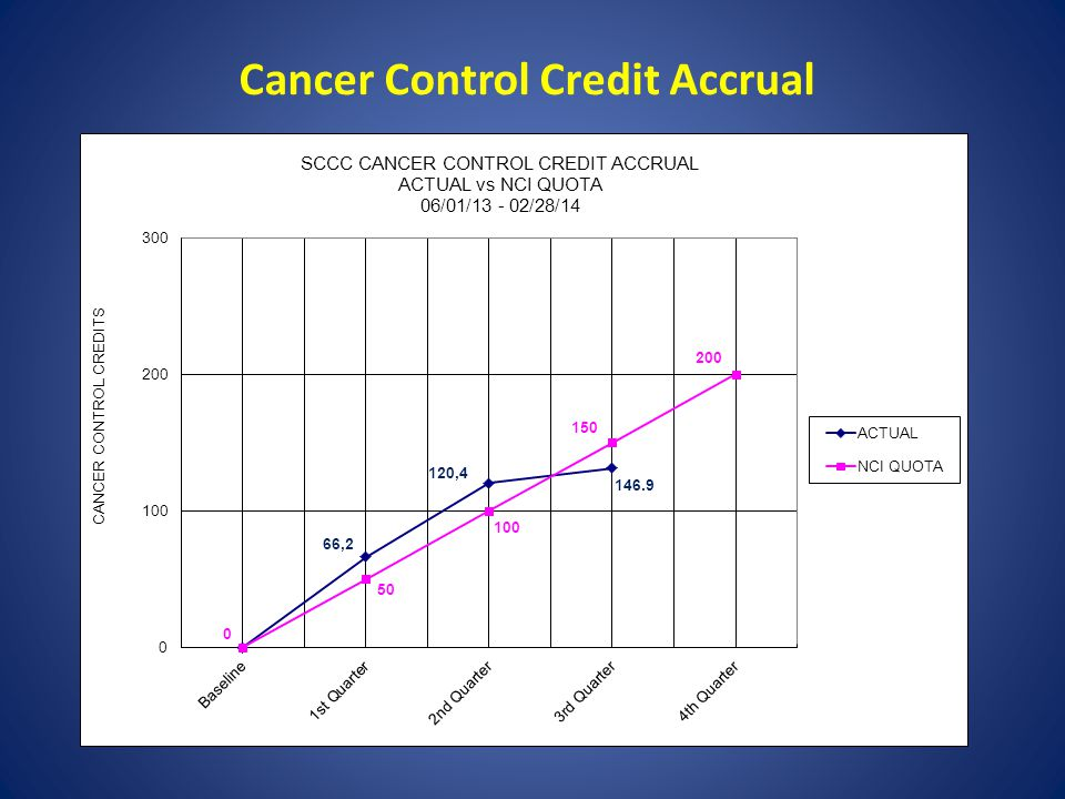 Cancer Control Credit Accrual