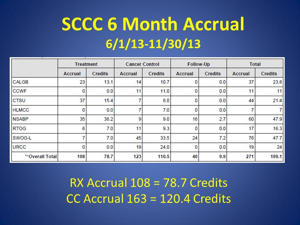 SCCC 6 Month Accrual 6/1/13-11/30/13 RX Accrual 108 = 78.7 Credits CC Accrual 163 = 120.4 Credits