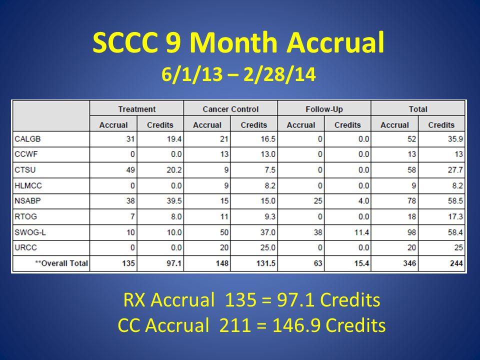 SCCC 9 Month Accrual 6/1/13 – 2/28/14 RX Accrual 135 = 97.1 Credits CC Accrual 211 = 146.9 Credits