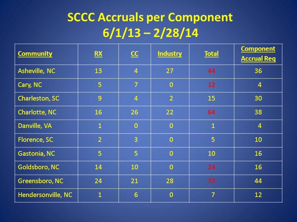 SCCC Accruals per Component 6/1/13 – 2/28/14 CommunityRXCCIndustryTotal Component Accrual Req Asheville, NC13 4274436 Cary, NC 5 7 012 4 Charleston, S