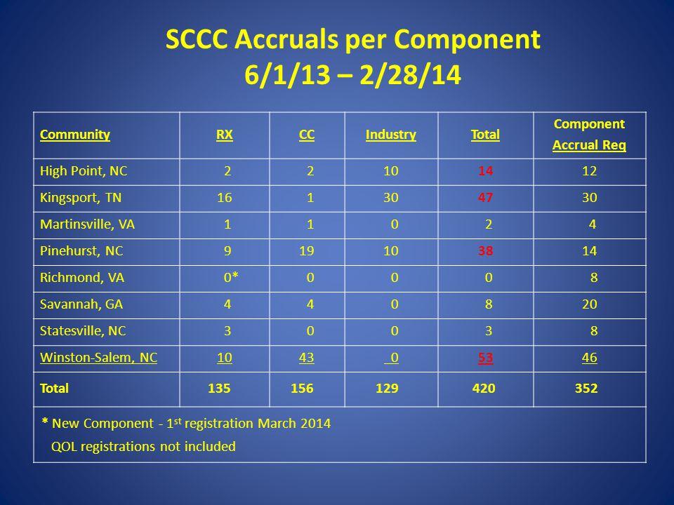 SCCC Accruals per Component 6/1/13 – 2/28/14 CommunityRX CC IndustryTotal Component Accrual Req High Point, NC 2 2101412 Kingsport, TN16 1304730 Marti