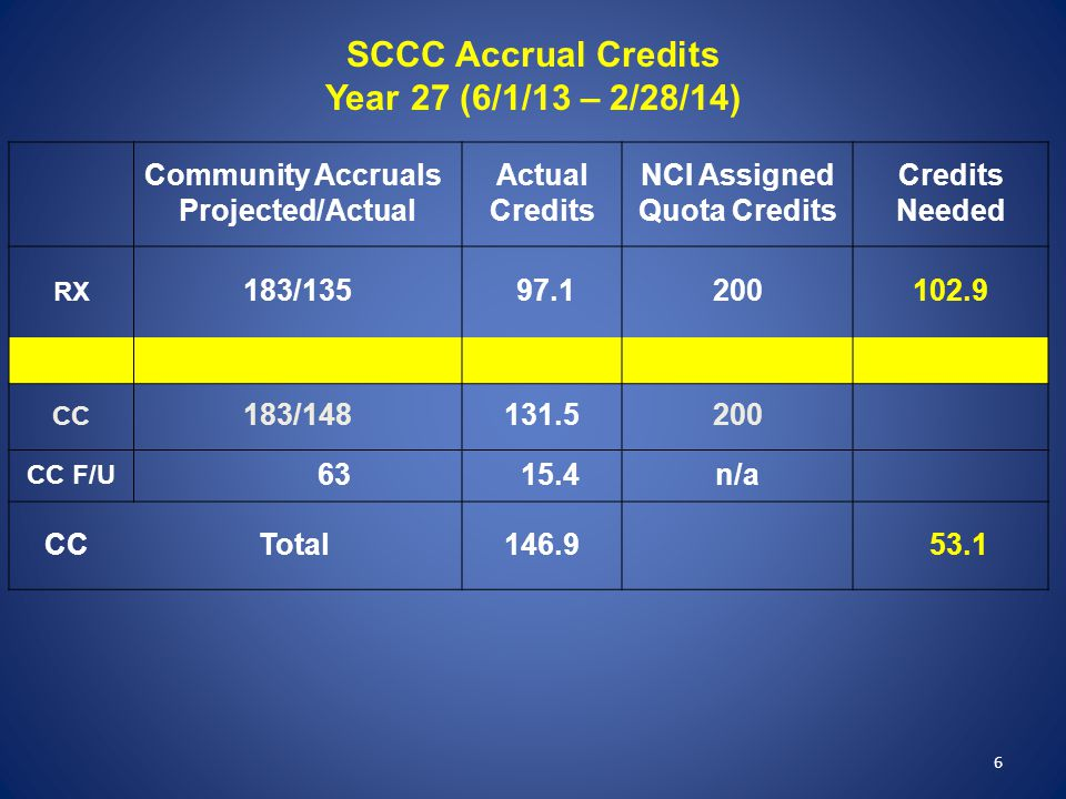 6 SCCC Accrual Credits Year 27 (6/1/13 – 2/28/14) Community Accruals Projected/Actual Actual Credits NCI Assigned Quota Credits Credits Needed RX 183/135 97.1200102.9 CC 183/148131.5200 CC F/U 63 15.4n/a CC Total146.9 53.1