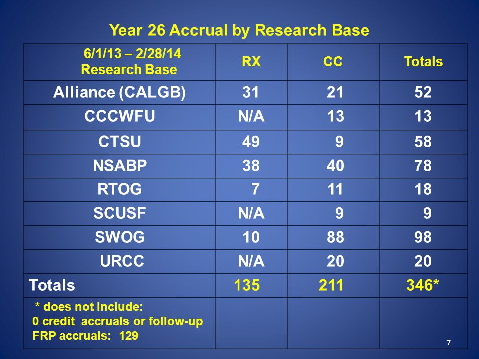 7 Year 26 Accrual by Research Base 6/1/13 – 2/28/14 Research Base RXCCTotals Alliance (CALGB)31 2152 CCCWFUN/A 13 CTSU49 958 NSABP38 4078 RTOG 7 1118 SCUSFN/A 9 9 SWOG10 8898 URCCN/A 20 Totals 135 211 346* * does not include: 0 credit accruals or follow-up FRP accruals: 129