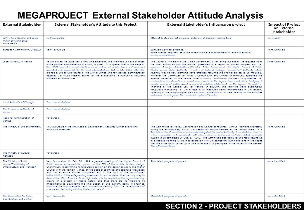 SECTION 2 - PROJECT STAKEHOLDERS MEGAPROJECT External Stakeholder Attitude Analysis External StakeholderExternal Stakeholder's Attitude to this ProjectExternal Stakeholder's Influence on projectImpact of Project on External Stakeholder WWF, Italia Nostra, and some minor environmental movements Not favourableAttempt to stop project progress.