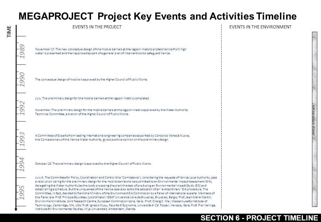 MEGAPROJECT Project Key Events and Activities Timeline SECTION 6 - PROJECT TIMELINE TIME 1989 1990 1992 1993 1994 1995 EVENTS IN THE PROJECTEVENTS IN THE ENVIRONMENT November 17.