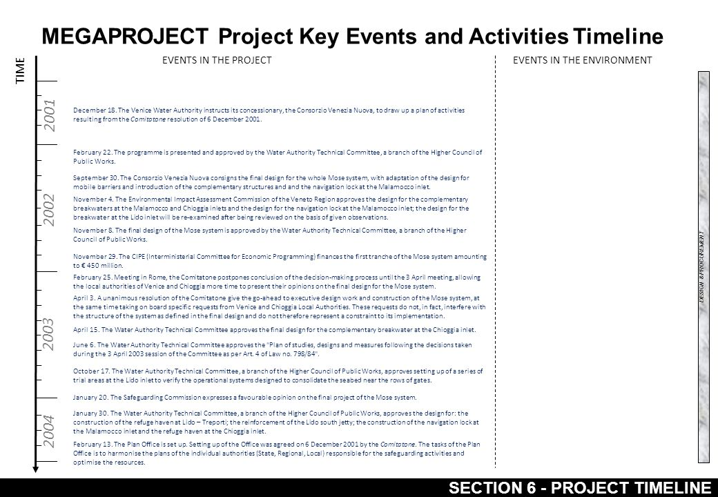 MEGAPROJECT Project Key Events and Activities Timeline SECTION 6 - PROJECT TIMELINE TIME 2001 2002 2003 2004 EVENTS IN THE PROJECTEVENTS IN THE ENVIRONMENT December 18.