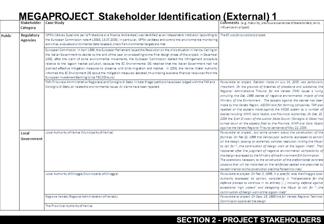 MEGAPROJECT Stakeholder Identification (External) 2 SECTION 2 - PROJECT STAKEHOLDERS Stakeholder Category Case-StudyComments (e.g.