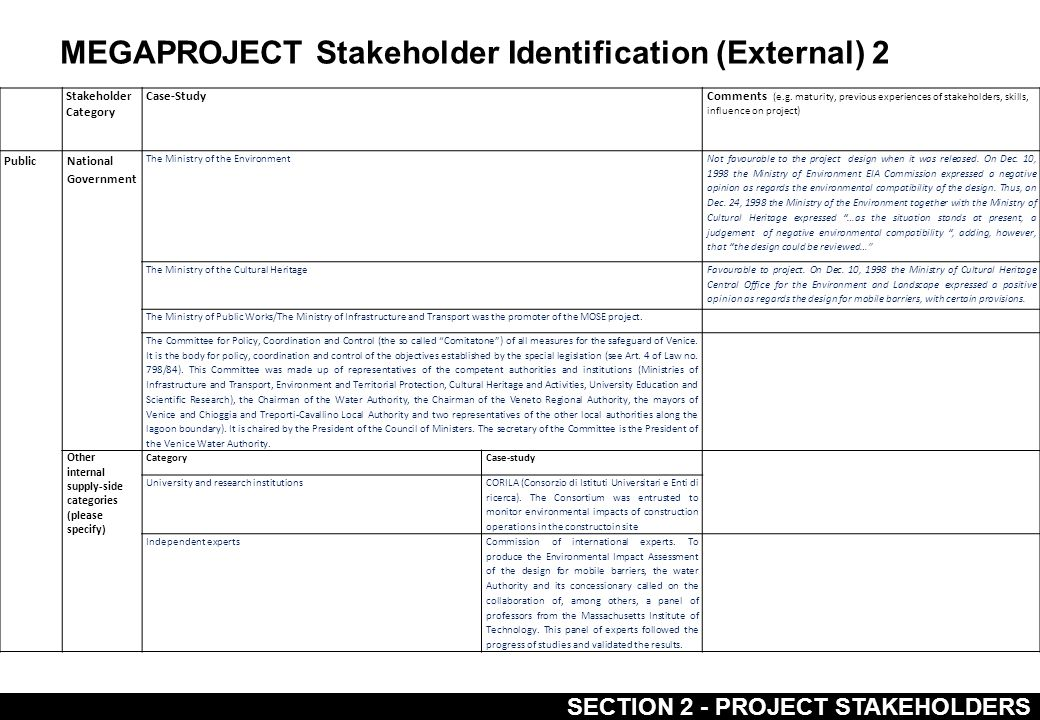 MEGAPROJECT Project Key Events and Activities Timeline SECTION 6 - PROJECT TIMELINE TIME 2004 2005 EVENTS IN THE PROJECTEVENTS IN THE ENVIRONMENT February 27.
