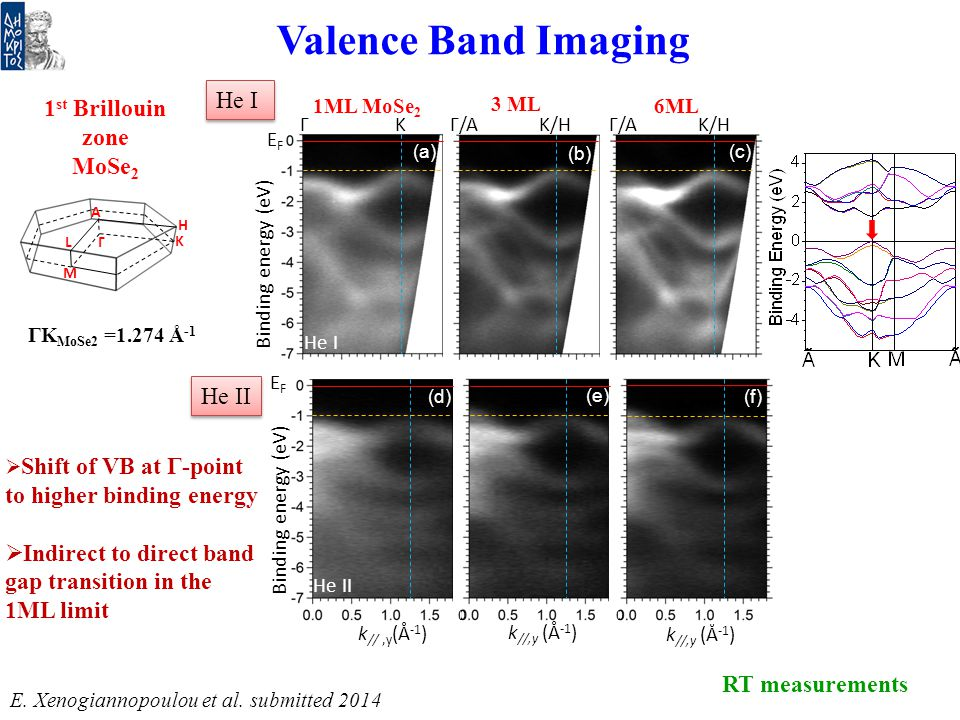 He I He II 1 st Brillouin zone MoSe 2 K A Γ L M H Valence Band Imaging Binding energy (eV) RT measurements  Shift of VB at Γ-point to higher binding