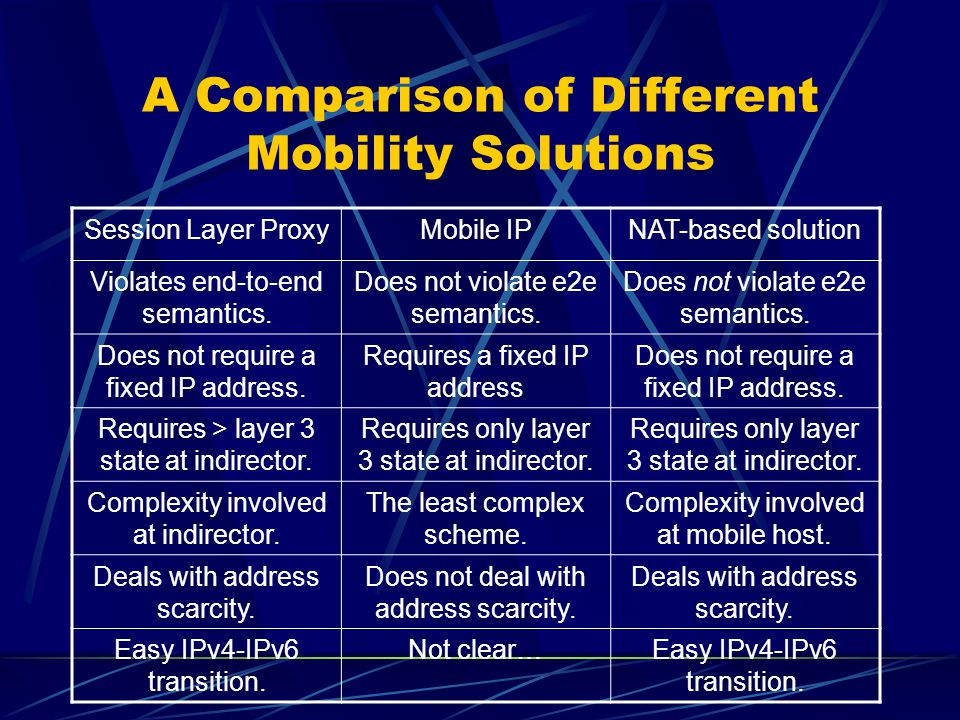 A Comparison of Different Mobility Solutions Session Layer ProxyMobile IPNAT-based solution Violates end-to-end semantics.