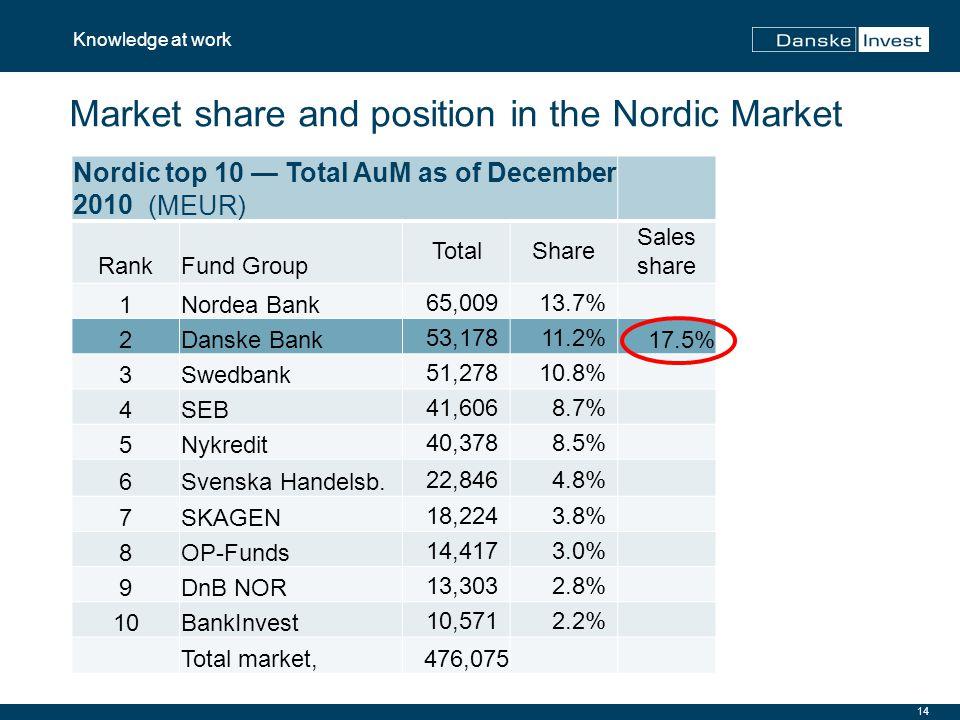 14 Knowledge at work Market share and position in the Nordic Market Nordic top 10 — Total AuM as of December 2010 (MEUR) RankFund Group TotalShare Sales share 1Nordea Bank65,00913.7% 2Danske Bank53,17811.2%17.5% 3Swedbank51,27810.8% 4SEB41,6068.7% 5Nykredit40,3788.5% 6Svenska Handelsb.22,8464.8% 7SKAGEN18,2243.8% 8OP-Funds14,4173.0% 9DnB NOR13,3032.8% 10BankInvest10,5712.2% Total market,476,075