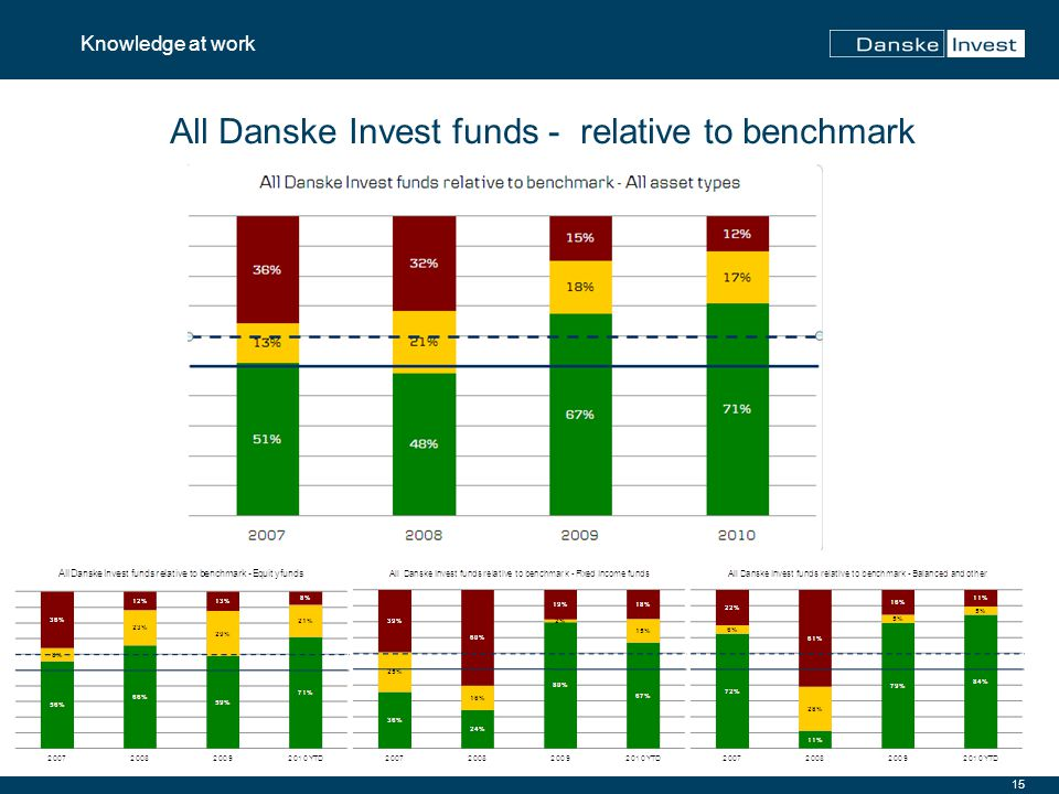 15 Knowledge at work All Danske Invest funds - relative to benchmark
