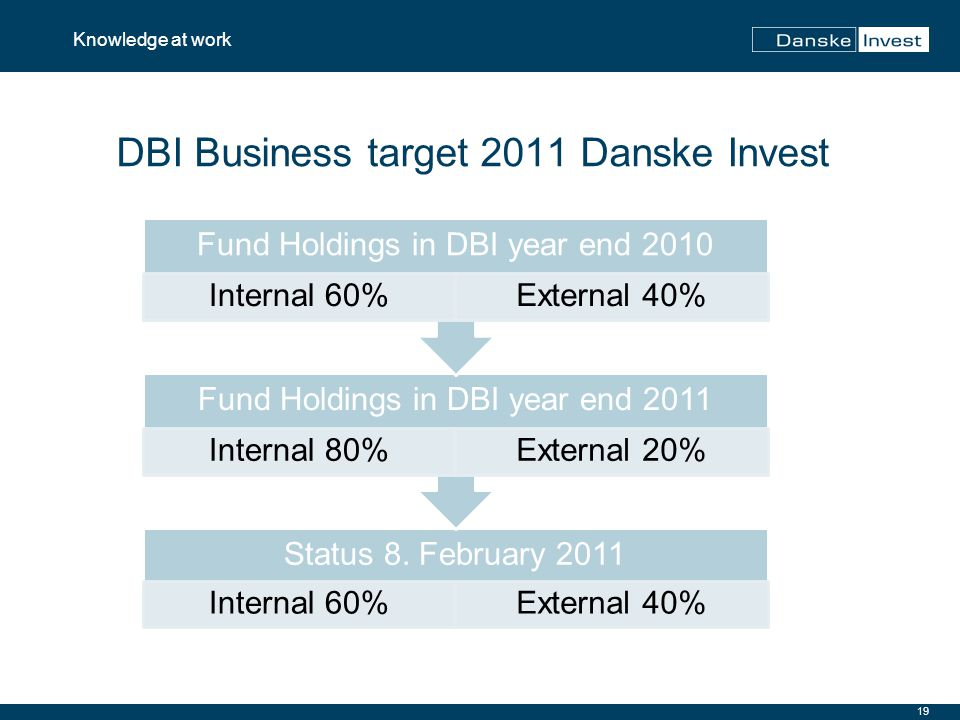 19 Knowledge at work DBI Business target 2011 Danske Invest Status 8. February 2011 Internal 60%External 40% Fund Holdings in DBI year end 2011 Intern