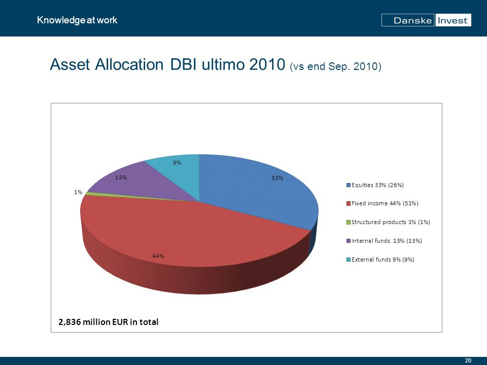 20 Knowledge at work Asset Allocation DBI ultimo 2010 (vs end Sep. 2010)