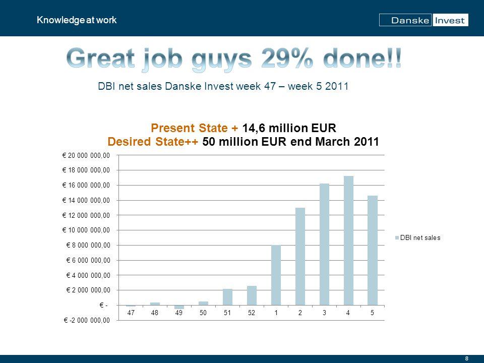 8 Knowledge at work DBI net sales Danske Invest week 47 – week 5 2011
