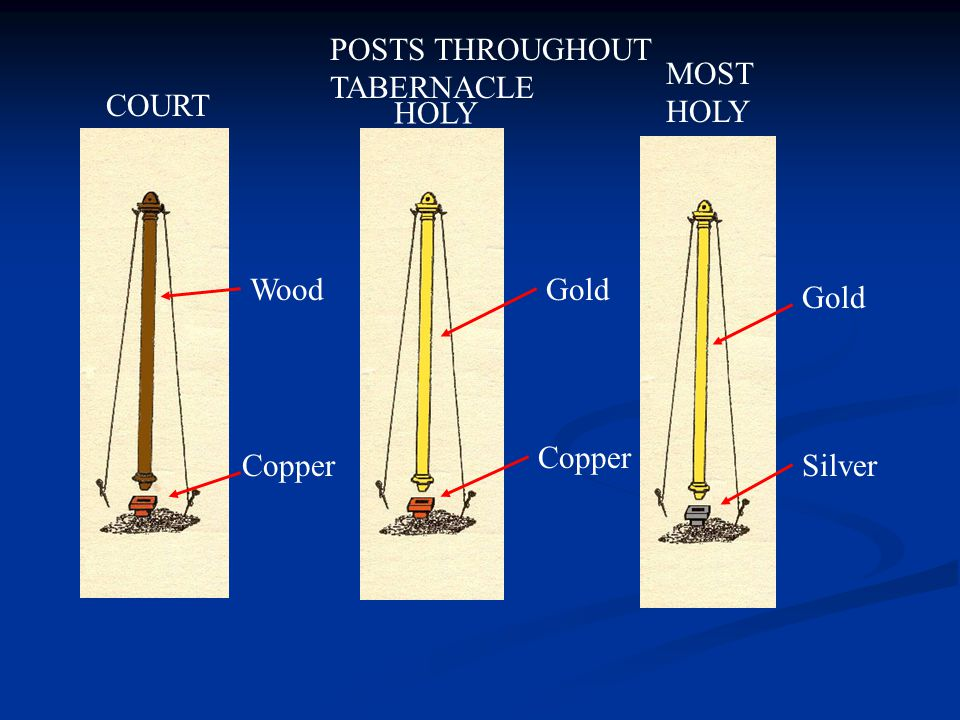 POSTS THROUGHOUT TABERNACLE COURT HOLY MOST HOLY Wood Copper Gold Copper Gold Silver