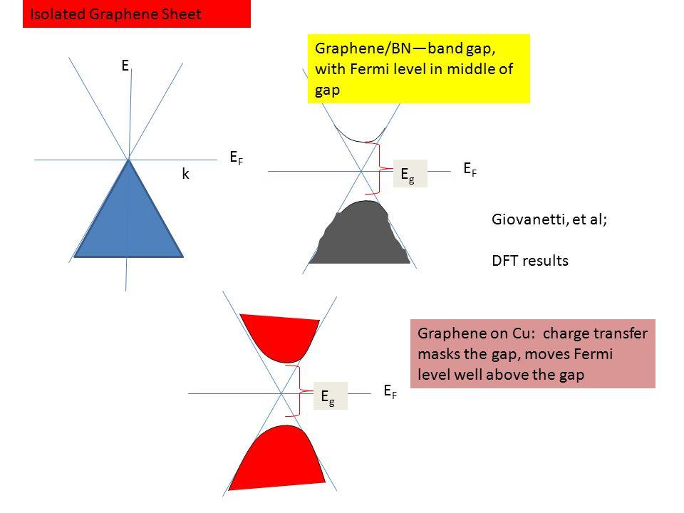 EFEF EFEF EgEg Isolated Graphene Sheet E k Graphene/BN—band gap, with Fermi level in middle of gap EFEF EgEg Graphene on Cu: charge transfer masks the gap, moves Fermi level well above the gap Giovanetti, et al; DFT results