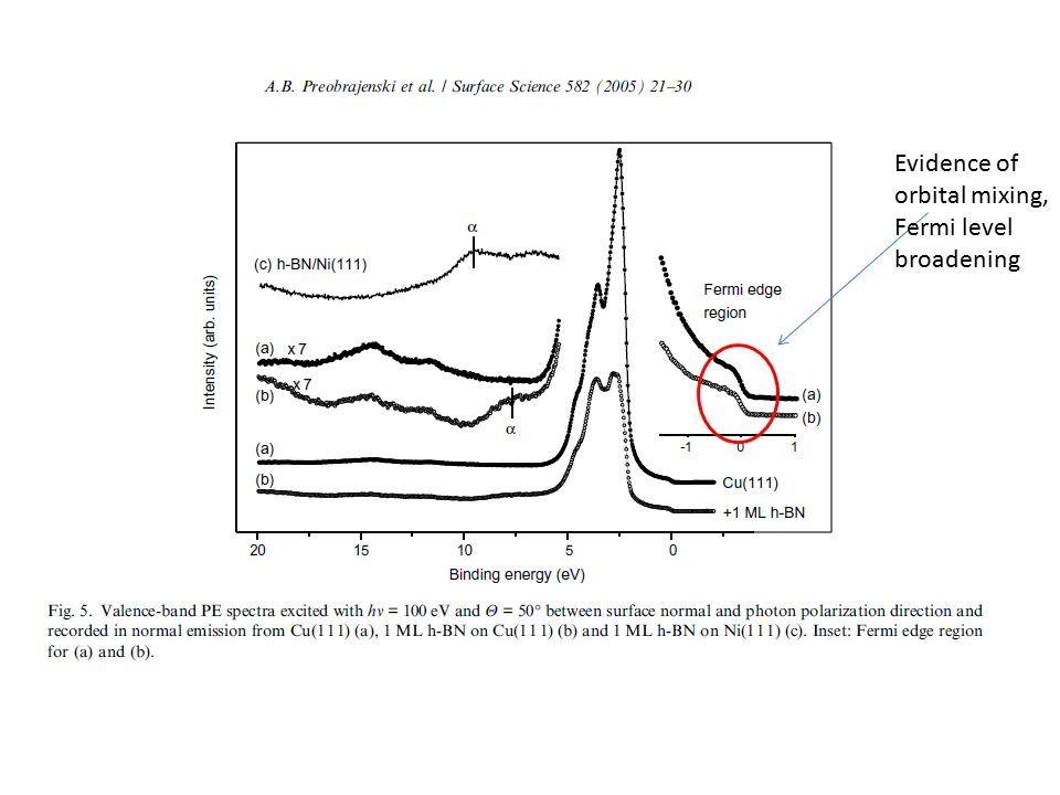 Evidence of orbital mixing, Fermi level broadening