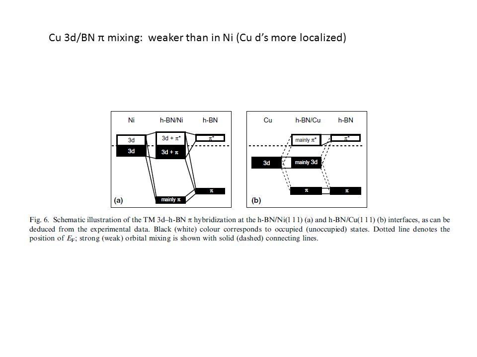 Cu 3d/BN π mixing: weaker than in Ni (Cu d's more localized)