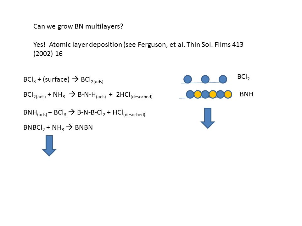 Can we grow BN multilayers? Yes! Atomic layer deposition (see Ferguson, et al. Thin Sol. Films 413 (2002) 16 BCl 3 + (surface)  BCl 2(ads) BCl 2(ads)
