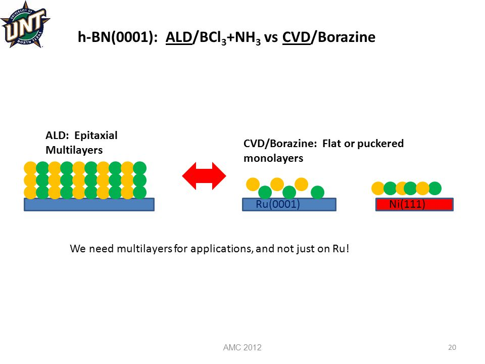 AMC 2012 20 h-BN(0001): ALD/BCl 3 +NH 3 vs CVD/Borazine ALD: Epitaxial Multilayers CVD/Borazine: Flat or puckered monolayers Ru(0001)Ni(111) We need m