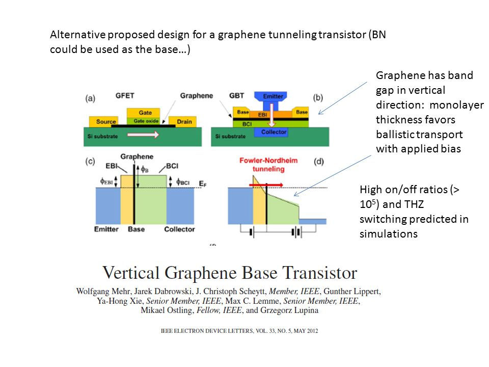 Alternative proposed design for a graphene tunneling transistor (BN could be used as the base…) Graphene has band gap in vertical direction: monolayer thickness favors ballistic transport with applied bias High on/off ratios (> 10 5 ) and THZ switching predicted in simulations