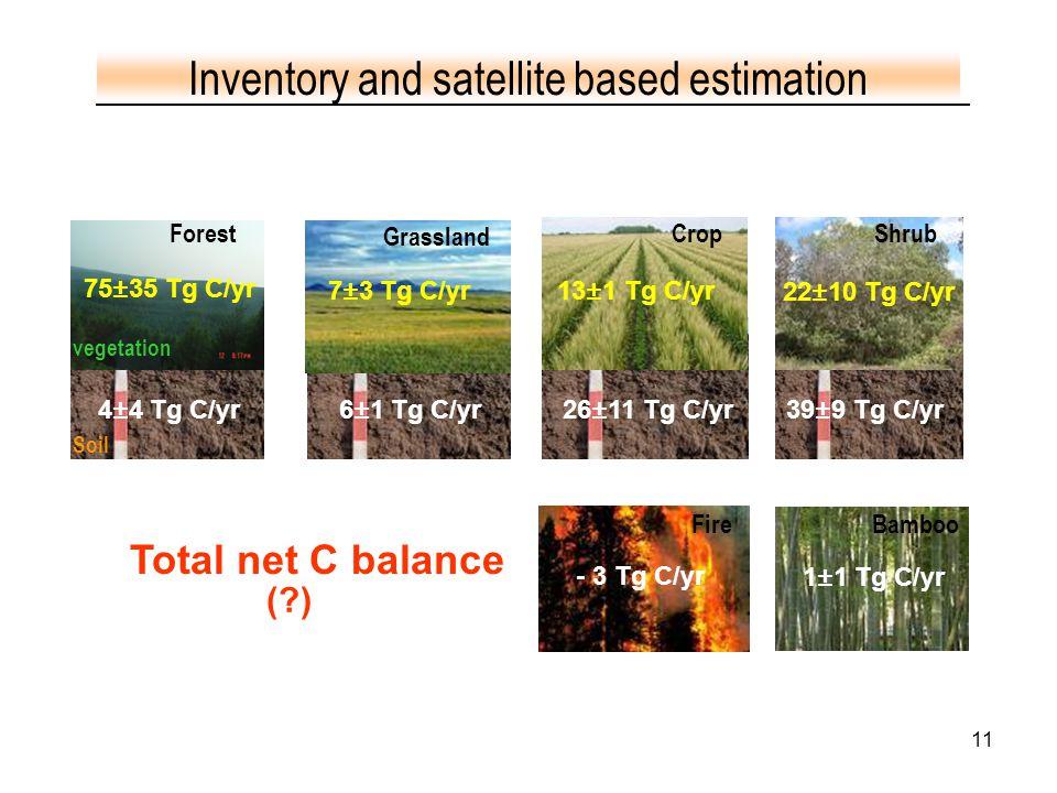 11 6±1 Tg C/yr4±4 Tg C/yr Forest Grassland CropShrub 22±10 Tg C/yr 75±35 Tg C/yr 7±3 Tg C/yr - 3 Tg C/yr Soil Inventory and satellite based estimation