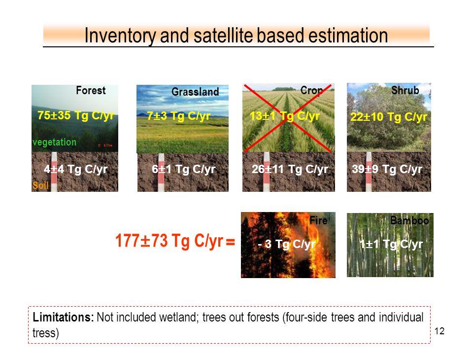 12 6±1 Tg C/yr4±4 Tg C/yr Forest Grassland CropShrub 22±10 Tg C/yr 75±35 Tg C/yr 7±3 Tg C/yr - 3 Tg C/yr Soil Inventory and satellite based estimation