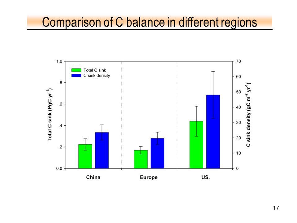 17 Comparison of C balance in different regions